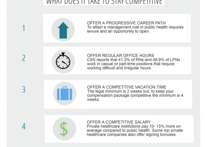 5 Point Guide to Hiring Nurses – Infographic