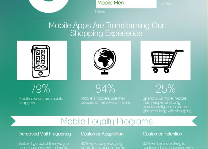 How Mobile Shopping is Transforming The Way We Buy