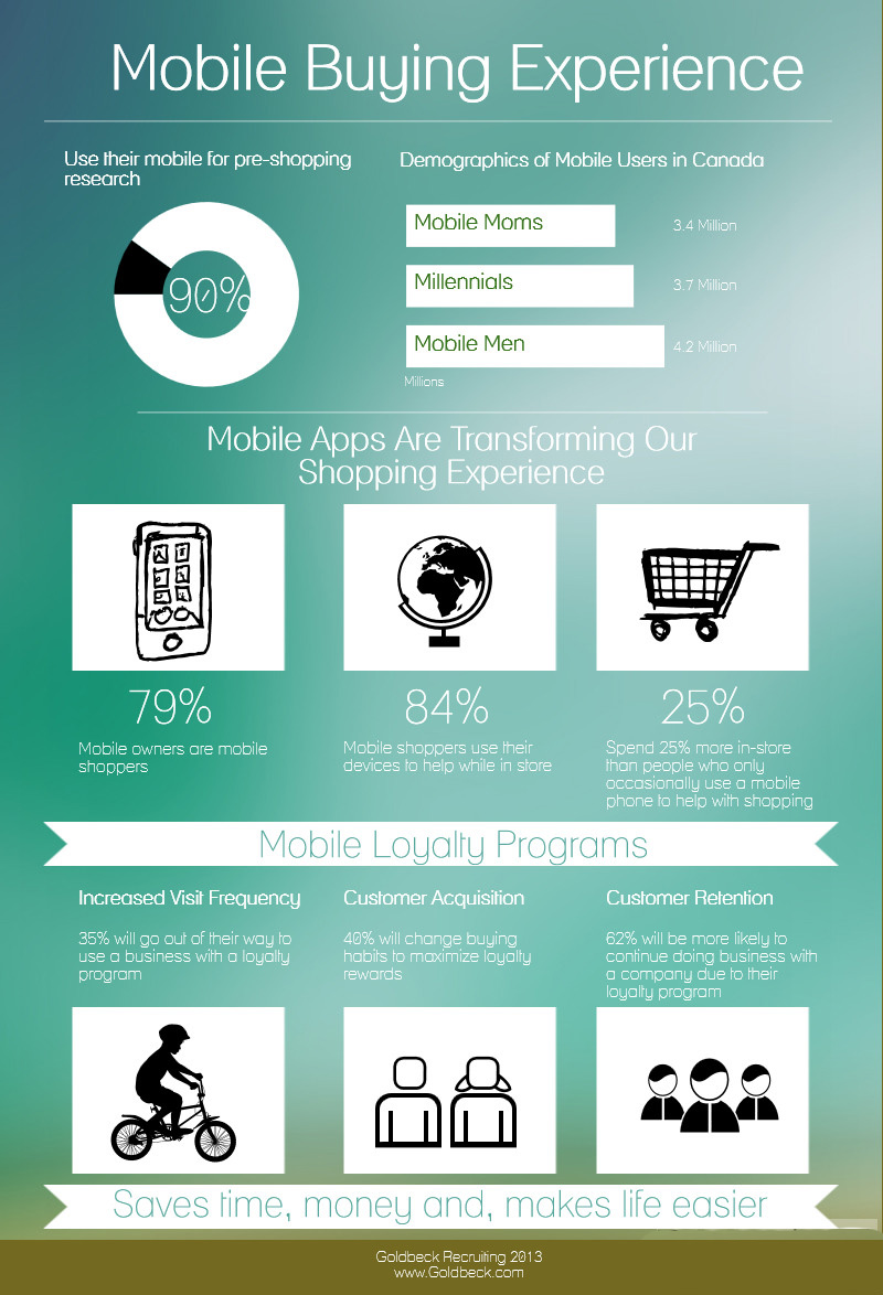 Mobile Shopping Experience Infographic