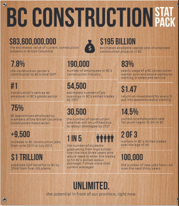 BC Construction employment stats