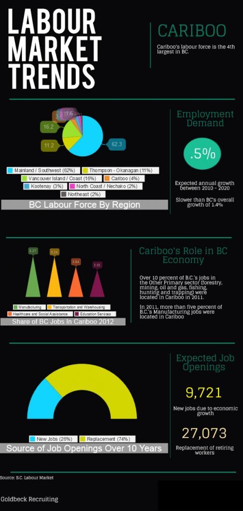 Cariboo labour market
