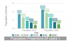 Aging Population in Canada