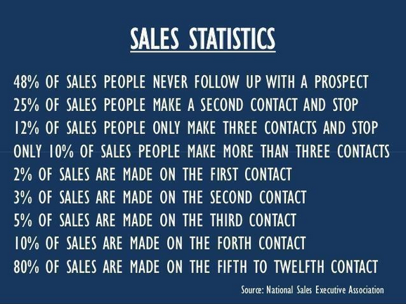 In Sales? These Sales Statistics Will SHOCK You. (They Might Even Change Your Business)
