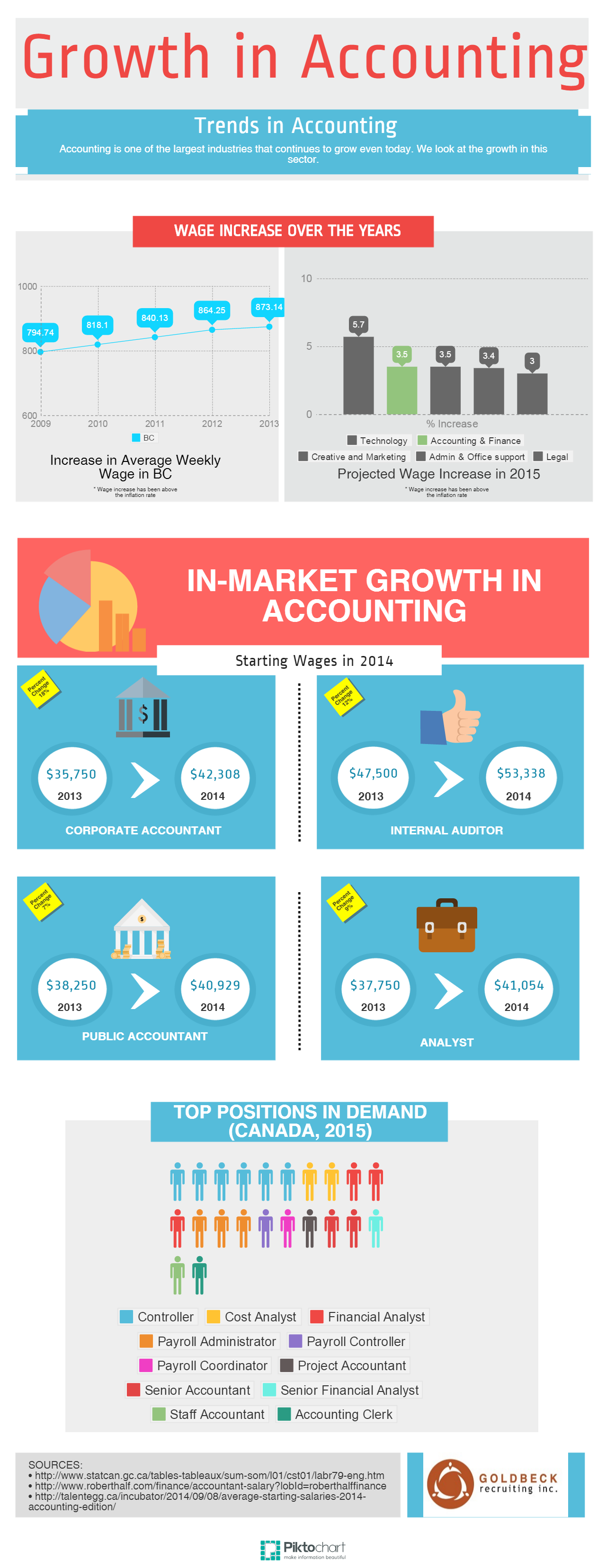 Growth in Accounting