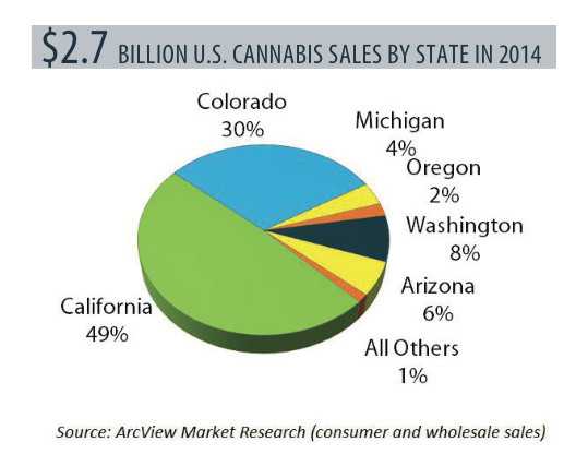 Cannabis Sales by State in 2014