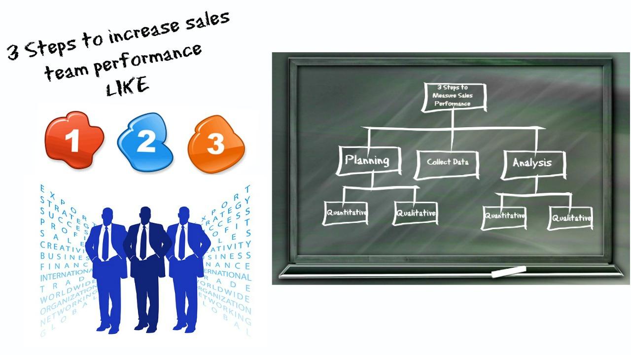 sales 123